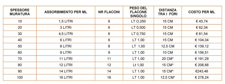 tabella-costi-soluzione-anti-umidita